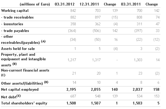 Benetton Group Board of Directors approves the 2012 first quarter results_2