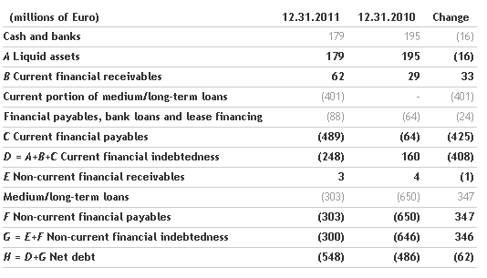 The Benetton Group Board of Directors approves the 2011 Financial Statements_3