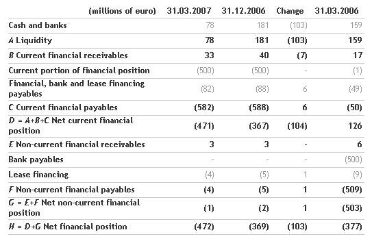 2007 First Quarter Results  approved by the Benetton Group Board of Directors_3