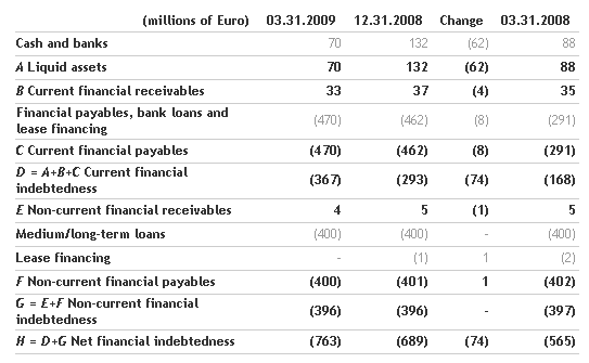 2009 first quarter financial results approved by the Board of Directors_3
