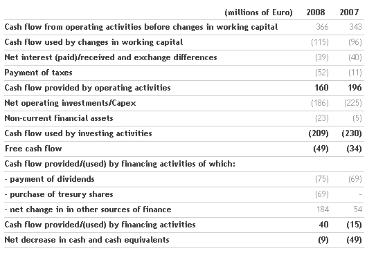 Benetton Group Board of Directors approves the 2008 Financial Statements and proposes dividend of 0.28 euro per share_4