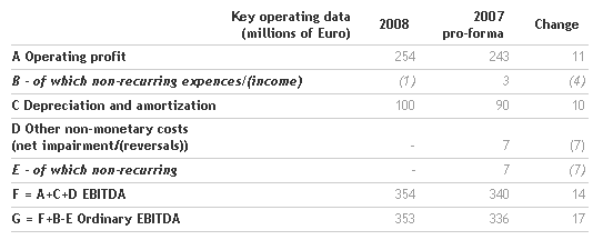 Benetton Group Board of Directors approves the 2008 Financial Statements and proposes dividend of 0.28 euro per share_5