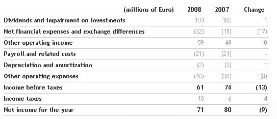Benetton Group Board of Directors approves the 2008 Financial Statements and proposes dividend of 0.28 euro per share_6