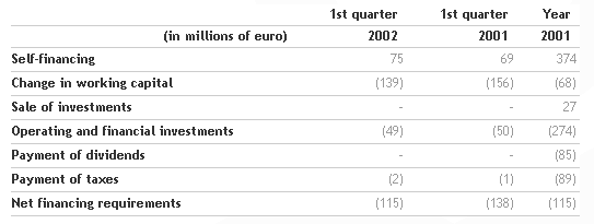 2002 first quarter results approved by the Board   Benetton Group   Corporate Website_3