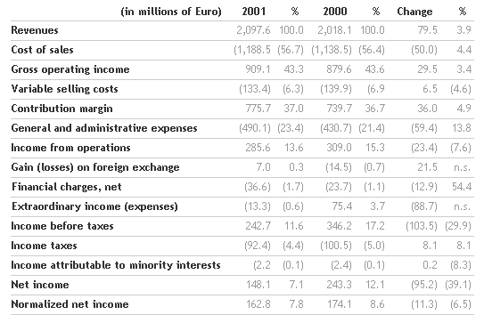 Results for the 2001 financial year approved by the Benetton Board   Benetton Group   Corporate Website_1