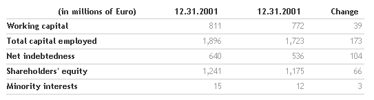 Results for the 2001 financial year approved by the Benetton Board   Benetton Group   Corporate Website_2