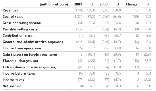 Results for the 2001 financial year approved by the Benetton Board   Benetton Group   Corporate Website_4