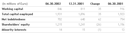 Results for the first half of 2002 approved by the Benetton Board   Benetton Group   Corporate Website_2