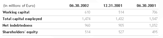 Results for the first half of 2002 approved by the Benetton Board   Benetton Group   Corporate Website_5